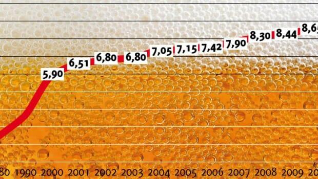 Bierpreis_Oktoberfest