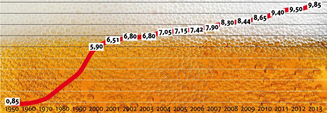Oktoberfest Bierpreise
